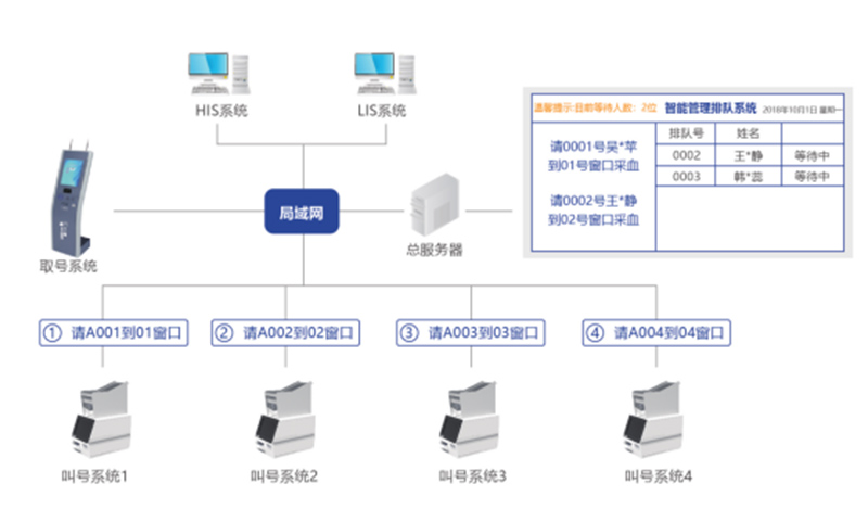 Intelligent Blood Collection Management System Overall Solution
